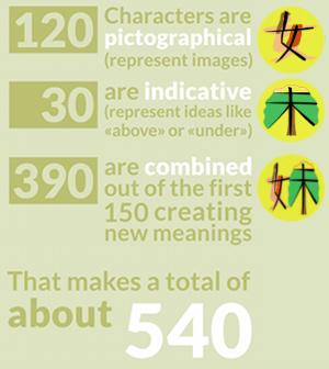 chinesische schriftzeichen sind bilder