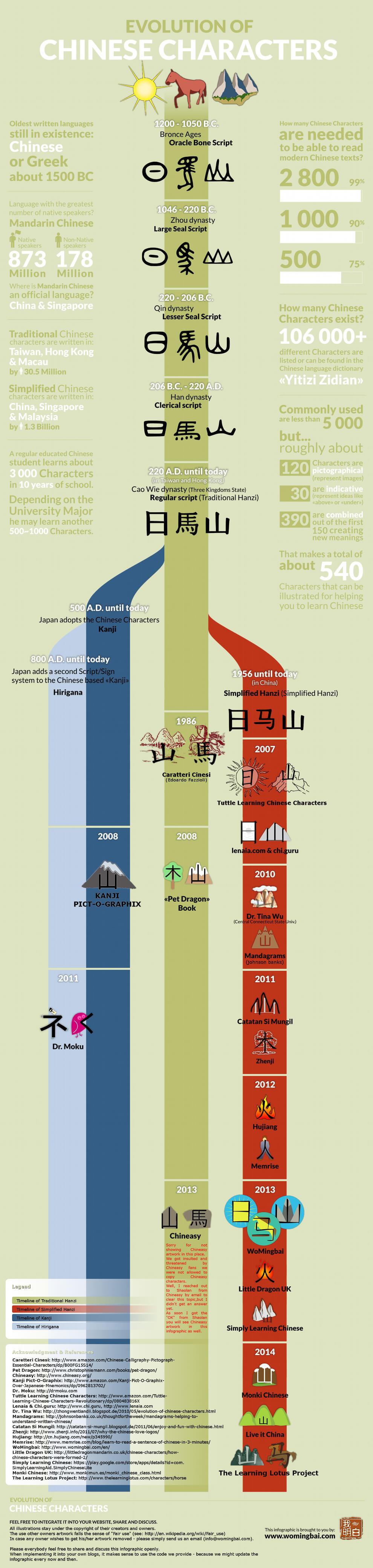 Infografik Evolution der Chinesischen Schriftzeichen