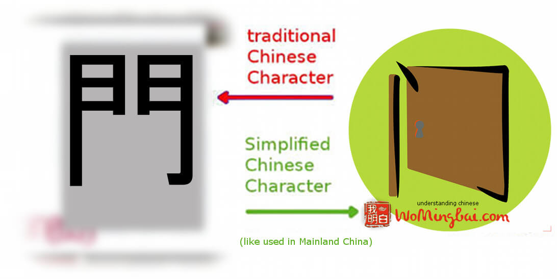 chinese character door chineasy and womingbai